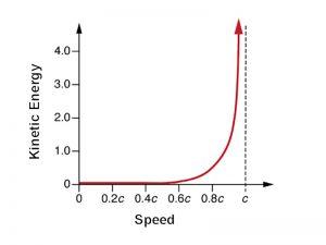 Kinetic Energy Graph